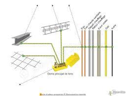 mise à la terre d une installation électrique norme nf c 15 100