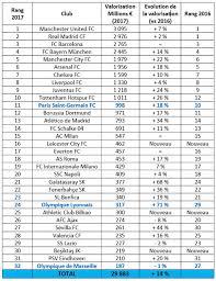 classement cabinet d audit evaluation financière des clubs de football européens kpmg fr