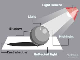 Highlights and Shadows 7 steps to make your object more realistic
