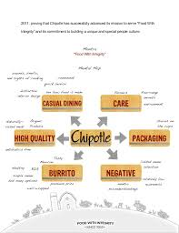Chipotle Halloween Special Mn by Chipotle Brand Audit Paper Final Copy