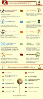 Competencies List For Resume by Pleasant Resume Competencies And Skills For Technical Skills