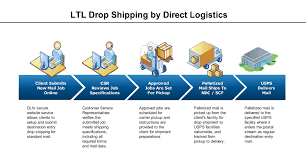 Home Of Direct Logistics & Truck Direct Mail | Freight | USPS Postal ... How To Track Usps Mail Online Youtube Home Of Direct Logistics Truck Freight Postal Fed Ex Smartpost Opiions Page 4 The Ebay Community Package Wars Postal Service Offers Nextday Sunday Delivery Made An Ornament That Displays Package Tracking Updates Updated Australia Post Regular Pority And Express Probably Dont Handle Lost Packages How I Ruced Them California Wildfires Wont Stop Postman From Delivering Mail Your Goin Bellevue Accident In Our Front Yard Vintage Stamps Are The Coolest Way To Send
