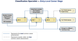 Opm Desk Audit Back Pay by Classification Specialist U2014 Entry Level Gs 5 7 9