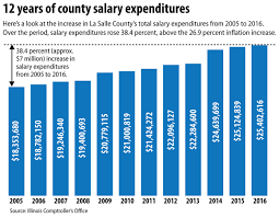 Big hikes in public salary spending Local