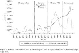 amazonia si e social rural settlements in the amazon contradictions between the agrarian