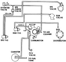1977 Ford F150 Carburetor Diagram - Download Wiring Diagrams •