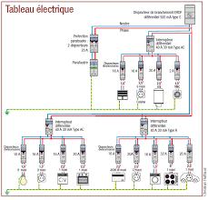 norme nfc 15 100 cuisine electricité comprendre la norme nfc 15 100