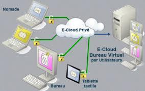 bureau viruel e cloud privé bureau virtuel