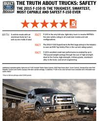 Why 2015 Ford F-150 Is That Reliable And What Did Engineers Do To ... Short Work 5 Best Midsize Pickup Trucks Hicsumption Cab Over Wikipedia 1951 Dodge Job Rated School Bus Chassis Safest Investment Only 1 Pickup Earns Top Safety Rating Iihs News Youtube Are You Buying The Vehicle Possible Vivatechno Smart Truck Technology Dunbar Armored The Volvo Fh Worlds Safest New Designs Focus On Comfort Safety Efficiency Why Struggle To Score In Ratings Truckscom Past Of Year Winners Motor Trend Food Ensuring During Rapid Growth National