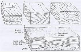 Trough Cross Bedding batuan sedimen 2 ibash geophysicist