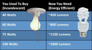evaluating energy efficient light bulbs