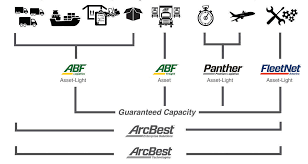 ArcBest Corporation 2015 Annual Report Drivejbhuntcom Company And Ipdent Contractor Job Search At Abf Freight Honored As Great Supply Chain Partner For 2017 Ltl Carriers Refine Expand Services Transport Topics Ups Teamsters Reach Tentative Deal On Trucking Labor Contract Wsj The Standard Transportation Services Provided By System Fleet Zen Cart Art Of Ecommerce Mds Explosion Fire Trucking Company Leaves Man Injured Triples Youtube Relocube Container Review Abftoday Twitter Arcbest Cporation 2015 Annual Report