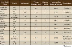 Nissan Frontier Bed Dimensions by Pickuptrucks News February 2014