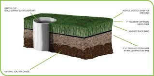Golf & Games | Ultimate Grass How To Build A Putting Green In Your Backyard Large And Putting Green Pictures Backyard Commercial Applications Make Diy Youtube Artificial Grass Golf Greens The Uk Games Ultimate St Louis Missouri Installation Synthetic Grass Turf Lawn Playgrounds Safe Bal Harbour Fl Synlawn For Progreen