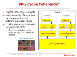 Lecture 2 Snoop based Cache Coherence Protocols ppt video