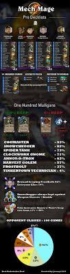 hearthstone deck list mech mage mech mage pro deck lists world of warcraft