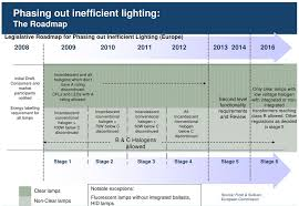 data based analysis for the current and future europe led lighting