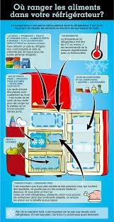 en image où ranger les aliments dans le réfrigérateur protégez