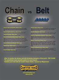 100 Craigslist Ventura Cars And Trucks By Owner Chains Vs Belts Comparison Which Is The Best For Cyclists