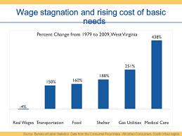 bureau of labor staistics source bureau of labor statistics data from the consumer price