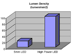 Dazor Lamp Wiring Diagram by High Power Led Lighting Dazor