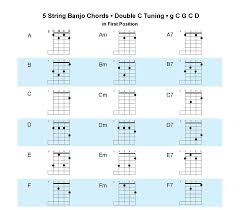 Acoustic Music TV New Double C Tuning Chart For 5 String Banjo