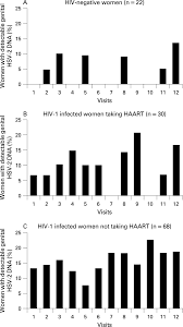 Viral Shedding Herpes 2 by Effect Of Hiv 1 And Antiretroviral Therapy On Herpes Simplex Virus