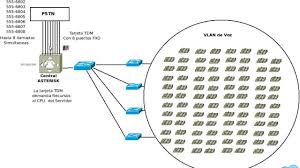 Utilizar SIP Trunk O Interfaces TDM (DAHDI) ? - YouTube Sip Trunking Explained Broadconnect Usa Session Border Controllers Sbcs And Media Gateways For Microsoft 365 Service Provider Presentation Ppt Video Online Download How To Setup A Voip Sver With Asterisk Voipeador Trunk Trunk Security Genband Hosted Pbx Cloud Systems Iniation Protocol Click Enlarge Voip V1 Voip Freepbx Add Chan Adding Asterisk 2017 7 Jul Recall Grabador De Trunk Y Telfonos Broadsoft Centurylink Sbc Controller Use Case Sangoma