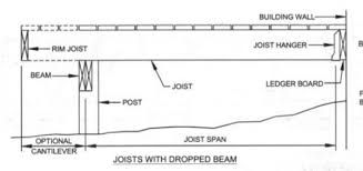 Distance Between Floor Joists by How Far Can A Deck Joist Span Fine Homebuilding