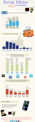 Social Media in the Workplace 2012 Infographic