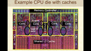 Principles of CPU Caches