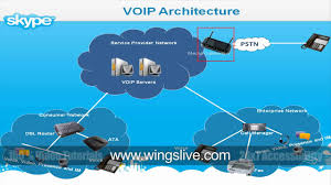 VOIP Architecture - YouTube Pbx For Dummies Pdf Aradia Il Vangelo Delle Stregheepub Cfca Releases Their 2013 Global Fraud Report Mark Colliers Voip 55 Best Unified Communications Images On Pinterest Technology Business Voice Over Ip Phones Sonus Announces Firstedition Of Microsoft Lync Enterprise Web Application Security Dummies Free Qualys Inc Ebook Fonality Asteriskbased Ippbx Crashing The Party Project Hacking Buy Online At Best Pbx Voip Uerstanding Basics Phone Systems
