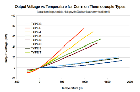 sensors thermocouples edscave