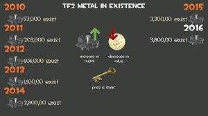 Halloween Spells Tf2 Community Market by Basic Representation Of The Metal Key Economy Tf2