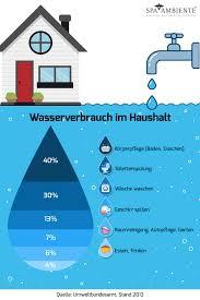 wasser sparen im bad hilfreiche tipps für den alltag spa