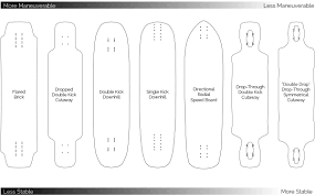 Diagram Of A Longboard - Auto Electrical Wiring Diagram • Top 10 Best Carbon Fiber Longboards 2018 Latest Bestsellers Only Boardpusher Help Design Tips Your Own Skateboard Electric Longboard Remote Control Power Adaper Mini A Definitive Guide To Picking Your First Longboard Truck Downhill254 Which Buy Blue Tomato Online Shop Avenue Suspension Trucks Store 20 Skateboards In Review Editors Choice Venom Bushing Selector Motion Boardshop 11 Compare Save Heavycom