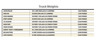 100 Truck Weights 2015 Diesel Power Challenge Results Photo Image Gallery