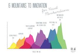 Infographic Display Of Innovation Process