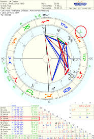Empezar Aquí Astrología Simple
