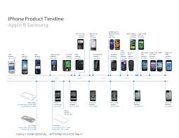 Apple to Samsung The iPhone May Seem Obvious But it Wasn t