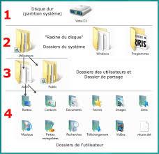 organisateur de bureau windows 7 module 2 le système d exploitation windows 7 dossiers et documents