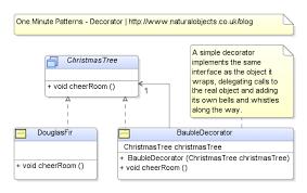 Java Decorator Pattern Sample by Matthew Wells Freelance Java Java Ee Developer And Architect