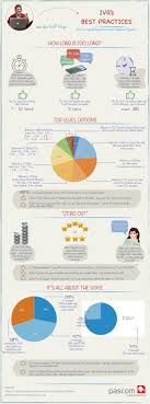 IVR Best Practices InfoGraphic