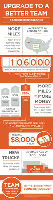 128 Best Trucking Infographics Images On Pinterest | Semi Trucks ... New Look For The Schneider Fleet Restoring Vinny 1949 Tractor Brought Back To Life National Freightliner Cascadia With 4 Axle Heavy Flickr Video Driving On Schneiders Viracon Glass Hauling Dicated Account Truck Paid Traing Tx Best 2018 Trucking Company Plans Ipo Wsj Posts Record 1q Profits Raises Forecast Year 2014 Ride Of Pride Na Pay Scale Truck Trailer Transport Express Freight Logistic Diesel Mack