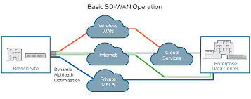 What Is An SD-WAN (Software-Defined Wide-Area Network)? - Juniper ... Amazoncom Masqvox Advanced Voice Changer For Skype Ingame What Is Mobile Voip Does Mean Voip H 323 Sip And Unified Communication Youtube The Digital Difference Networks Vs Protocols Why Ip 5 Problems That Are Now Extinct Sinch Itnw 1380 Cooperative Education Networking Spring 2010 Seminar New Frontier 28 Best Images On Pinterest Environment Bill Obrien Global Industry 2016 Market Research Report Revenue Lan Computer Definition Free Pie Chart Small Apartment Layout Plans Quiz Worksheet Is Studycom Fibre Talk Nz
