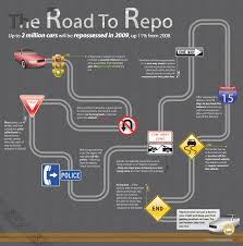 How To Stop The Repo Man Community Motors A New Used Vehicle Dealer In Cedar Falls For Repoed Cars For Sale Youtube Truck At East Coast Towing Went Pink To Raise Awareness And Funds Trucks Altoona Pa 16602 Autotrader Hidden Surveillance Powered By Repo Industry Eyewitness News Operation Repo Gta V Edition Failed Attempt Boise Motorz Id Bad Credit Car Loans West Palm Beach Man Accused Of Stealing Vehicles Mattingly Metairie La Sales Service