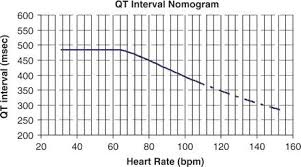 rr interval normal range qt interval litfl library basics