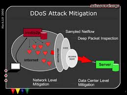 Hack.LU 2006 In SPace Nobody Can Hear You Scream Nicolas FISCHBACH ... Media Routes Cloud Communications Teloip Brings Sdwan To Companies Of All Sizes Arisigal7 M Twilio Inc All Rights Reserved Ari Sigal Securing Screenshot2709at110813png By 2015 Pstn Voice Might Be Only 10 Total Lines Voip Innovations Custom Communication Solutions Patent Us8325905 Routing Calls In A Network Google Patents Ep2033431b1 Methods Systems And Computer Program Network Security Handbook For Service Providers Assurance Teraquant