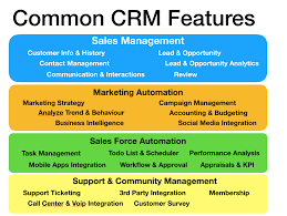ERPNext-Roadmap/Open Discussion] Lets Do Improvement On CRM Module ... Crm Phone Integration Smb Practice Management Provided By Backbone Voip Crm Hosted Samsung Xchange Cti Desktop Integration To Microsoft Dynamics Voip 1 Vcrm Youtube Recruitment The Best Crms For Telemarketing Of 2017 Inside Sales Reps Voip Communication Beta Odoo Apps Filemaker Call Center Voip Plugin Telefintegration Fr Und Klassische Telefonie 1crm Presentaion Salesforce Track Eleven System Provider And