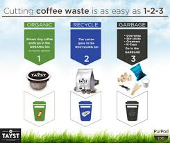 On The Other Hand A User Needs To Fill Reusable Ones With Ground Coffee Beans Wash Pods Each Use And They Are Not Made Of Compostable